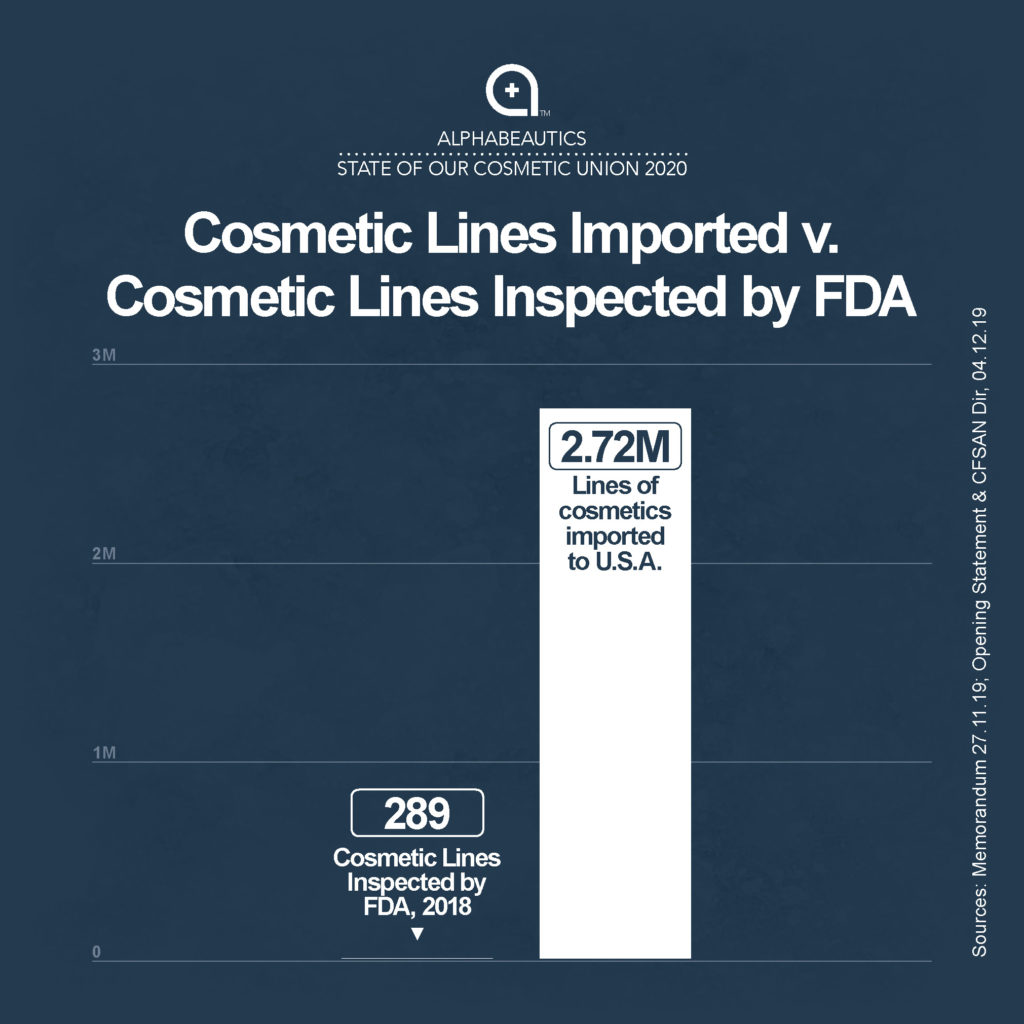 Cosmetic Lines Imported v. Cosmetic Lines Inspected by FDA